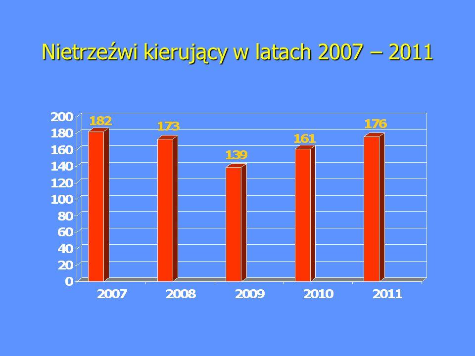 Nietrzeźwi kierujący w latach 2007 – 2011