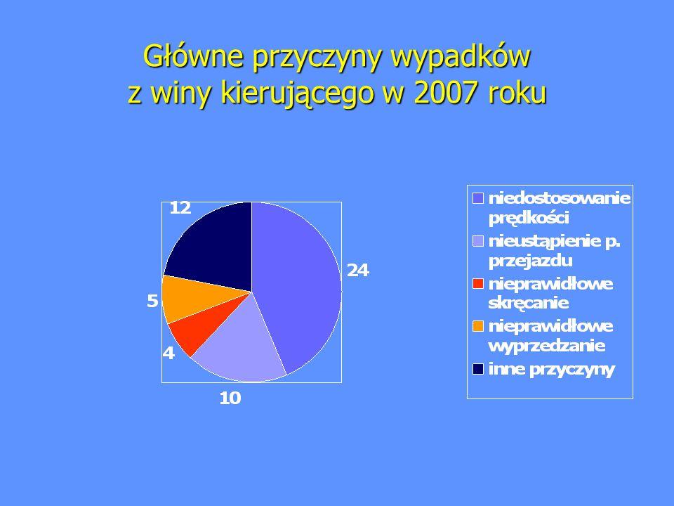 Główne przyczyny wypadków z winy kierującego w 2007 roku