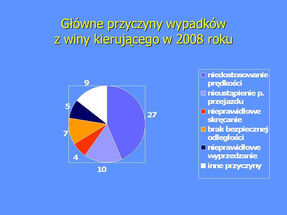 Główne przyczyny wypadków z winy kierującego w 2008 roku