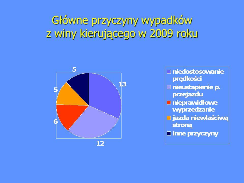 Główne przyczyny wypadków z winy kierującego w 2009 roku