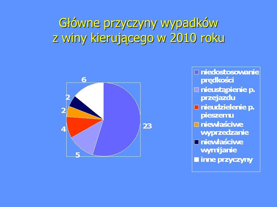 Główne przyczyny wypadków z winy kierującego w 2010 roku