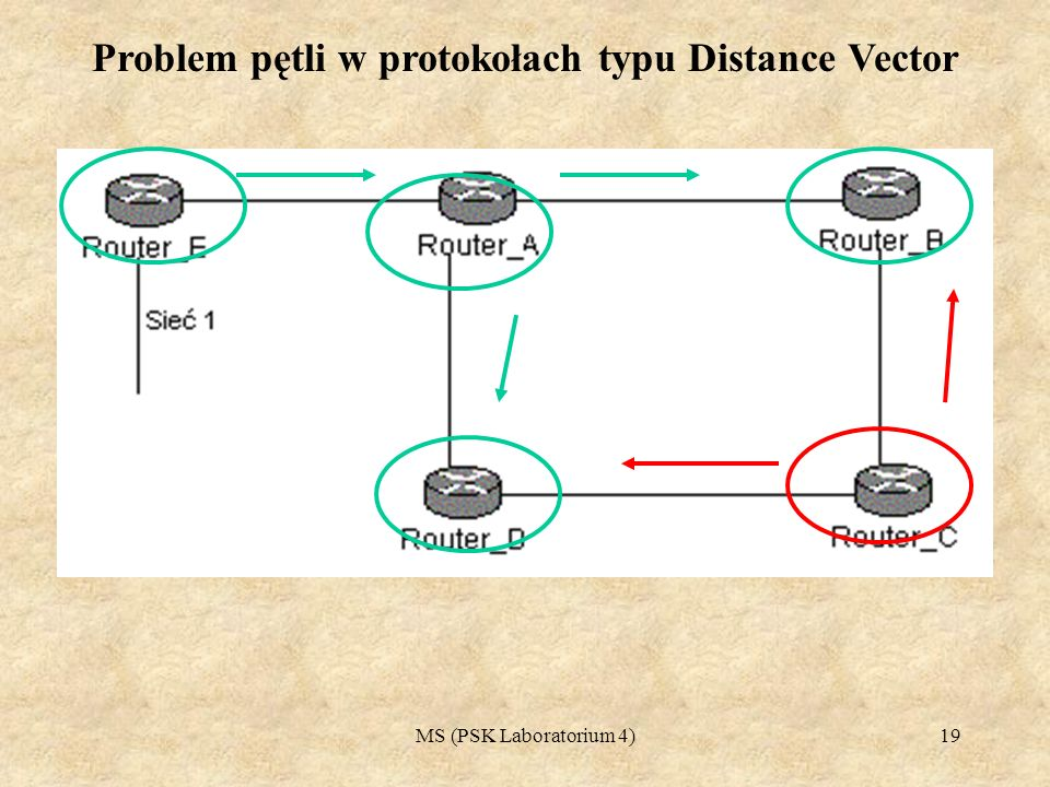MS (PSK Laboratorium 4)19 Problem pętli w protokołach typu Distance Vector