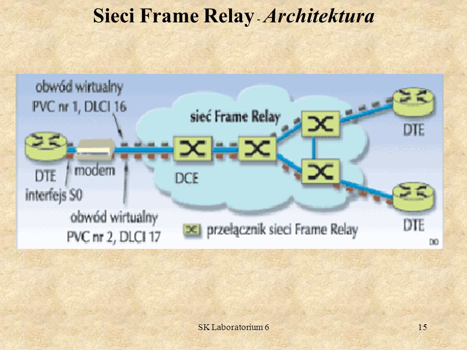 SK Laboratorium 615 Sieci Frame Relay - Architektura