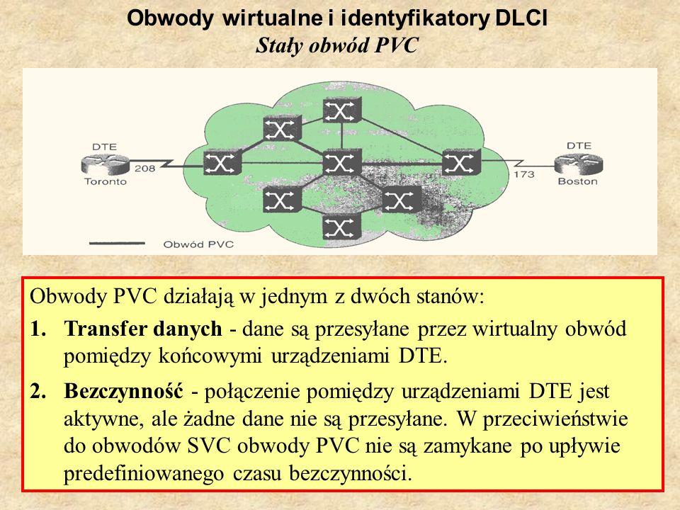 SK Laboratorium 624 Obwody wirtualne i identyfikatory DLCI Stały obwód PVC Obwody PVC działają w jednym z dwóch stanów: 1.Transfer danych - dane są pr