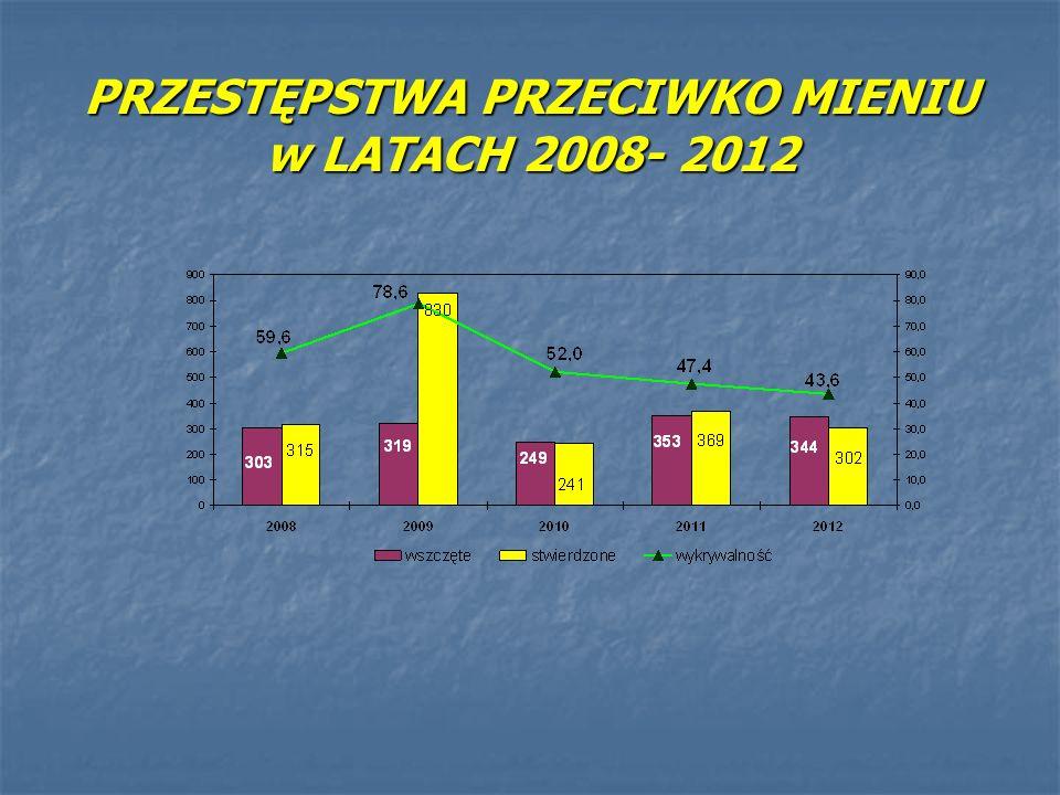 PRZESTĘPSTWA PRZECIWKO MIENIU w LATACH 2008- 2012