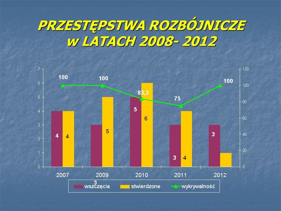 PRZESTĘPSTWA ROZBÓJNICZE w LATACH 2008- 2012