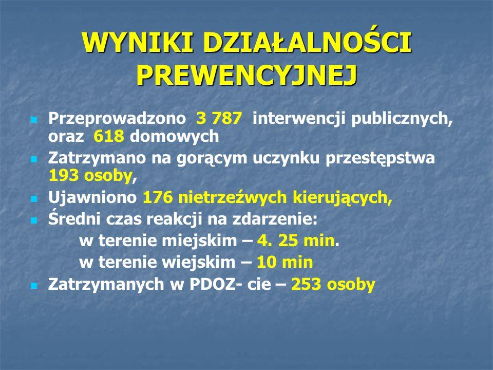 WYNIKI DZIAŁALNOŚCI PREWENCYJNEJ Przeprowadzono 3 787 interwencji publicznych, oraz 618 domowych Zatrzymano na gorącym uczynku przestępstwa 193 osoby,