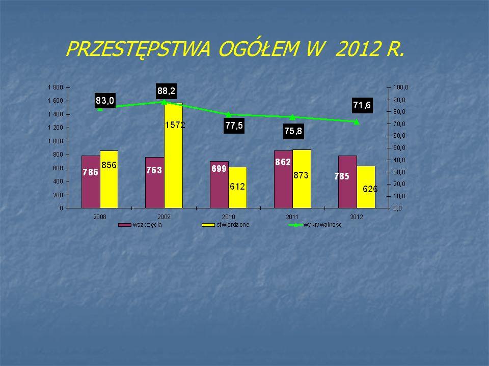 ZDARZENIA DROGOWE I ICH SKUTKI 2012r. Spadek 1% Spadek 15% Spadek 2% Spadek 16,7%