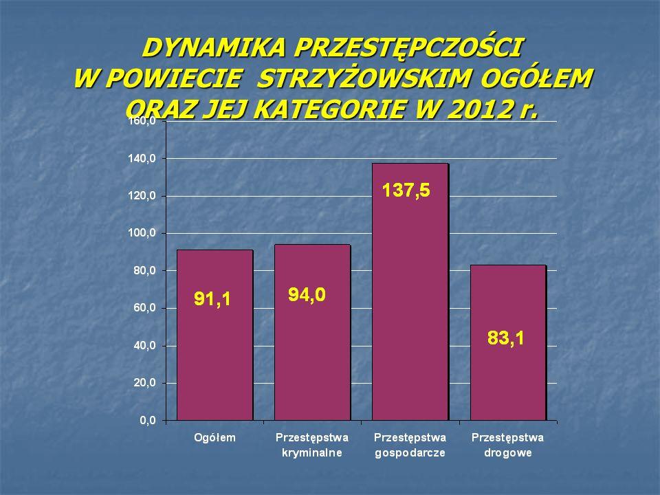 DYNAMIKA PRZESTĘPCZOŚCI W POWIECIE STRZYŻOWSKIM OGÓŁEM ORAZ JEJ KATEGORIE W 2012 r.