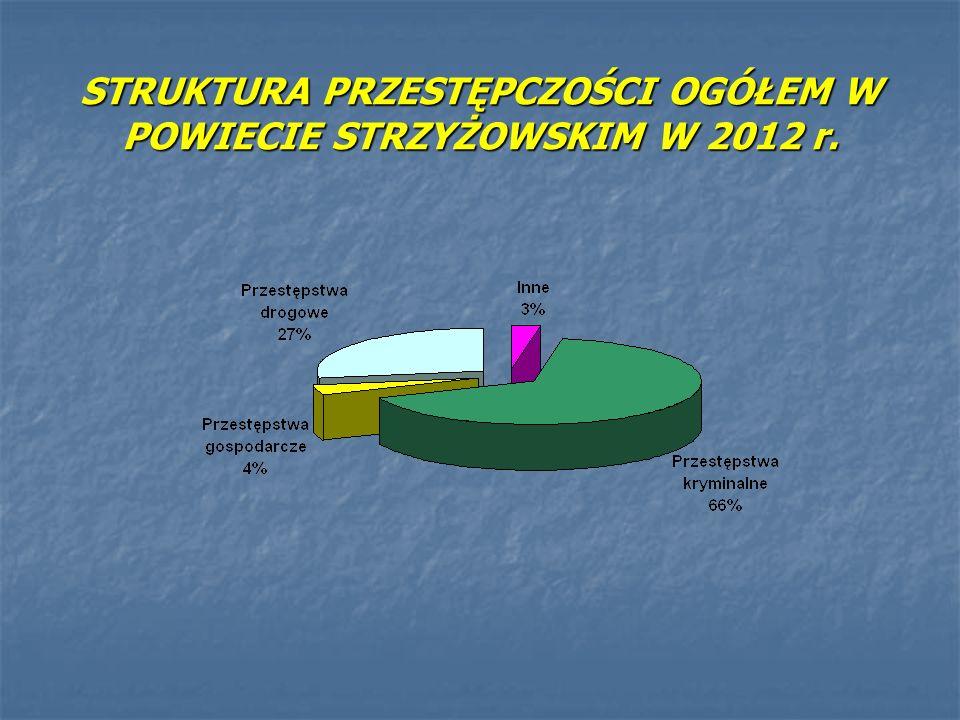PRZESTĘPSTWA KRYMINALNE W LATACH 2008- 2012 Stwierdzonewsk. wykrywalności