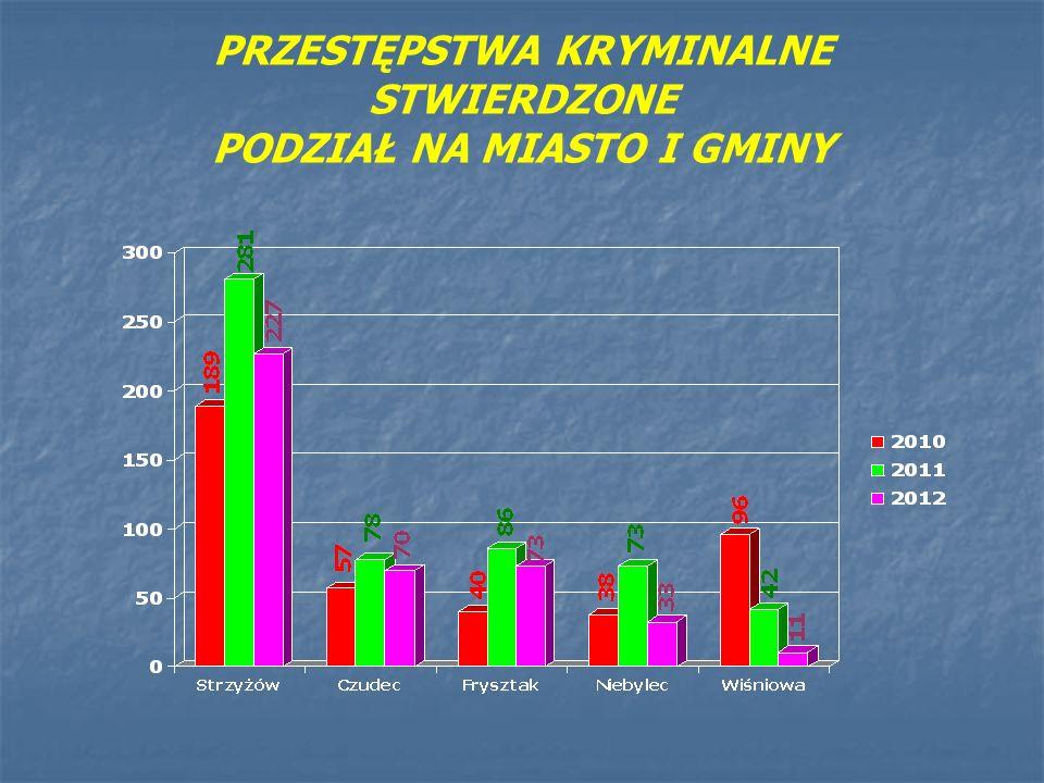 PRZESTĘPSTWA KRYMINALNE W 2012 R. PODZIAŁ NA MIASTO I GMINY