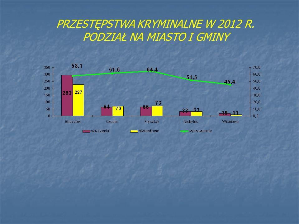 GŁÓWNE KIERUNKI DZIAŁAŃ KOMENDY POWIATOWEJ POLICJI W STRZYŻOWIE w 2013 r.