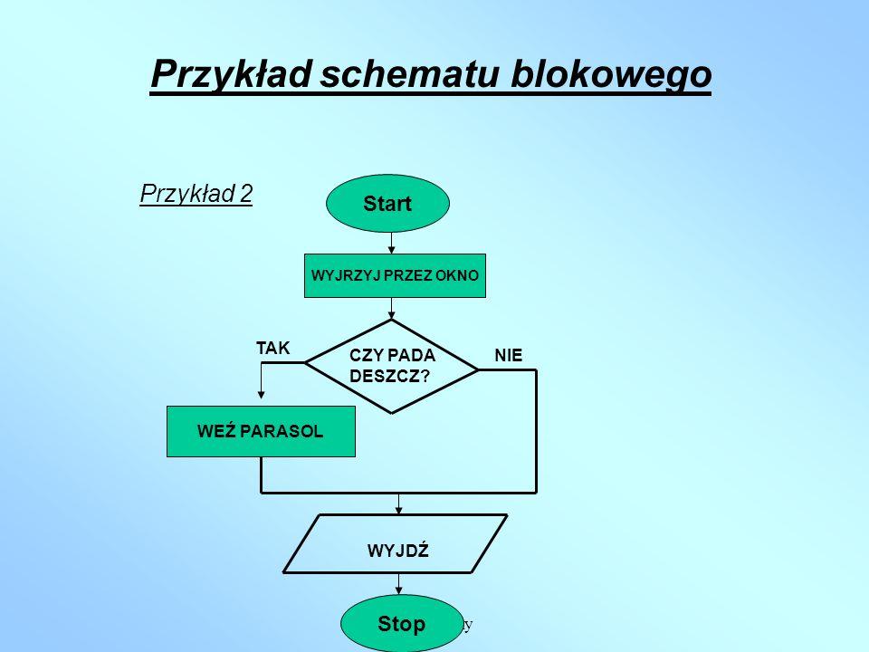 Algorytmy Przykład schematu blokowego Przykład 1 BUDOWA ALGORYTMU: START - podaj liczbę a, - oblicz kwadrat liczby a, - oblicz sześcian liczby a, - po
