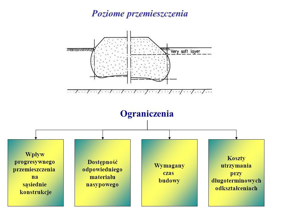 Poziome przemieszczenia Ograniczenia Wpływ progresywnego przemieszczenia na sąsiednie konstrukcje Dostępność odpowiedniego materiału nasypowego Wymaga
