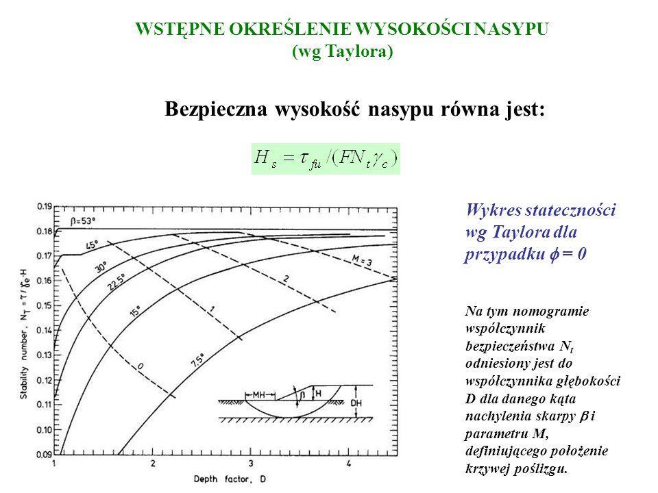 WSTĘPNE OKREŚLENIE WYSOKOŚCI NASYPU (wg Taylora) Bezpieczna wysokość nasypu równa jest: Wykres stateczności wg Taylora dla przypadku = 0 Na tym nomogr