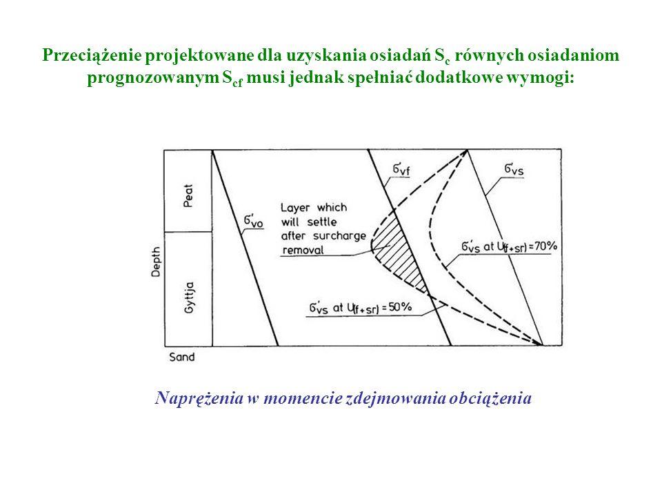 Przeciążenie projektowane dla uzyskania osiadań S c równych osiadaniom prognozowanym S cf musi jednak spełniać dodatkowe wymogi: Naprężenia w momencie