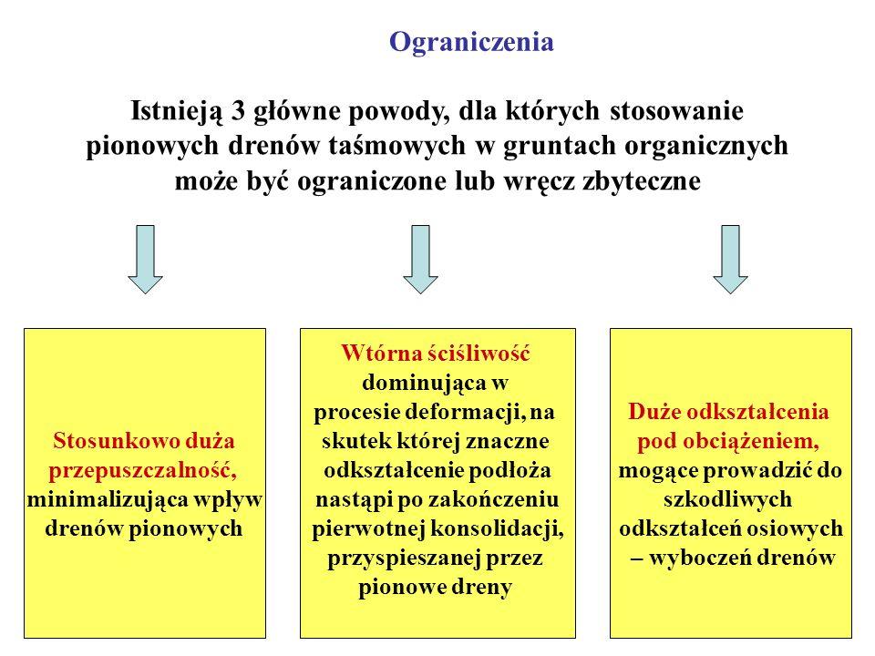 Ograniczenia Istnieją 3 główne powody, dla których stosowanie pionowych drenów taśmowych w gruntach organicznych może być ograniczone lub wręcz zbytec