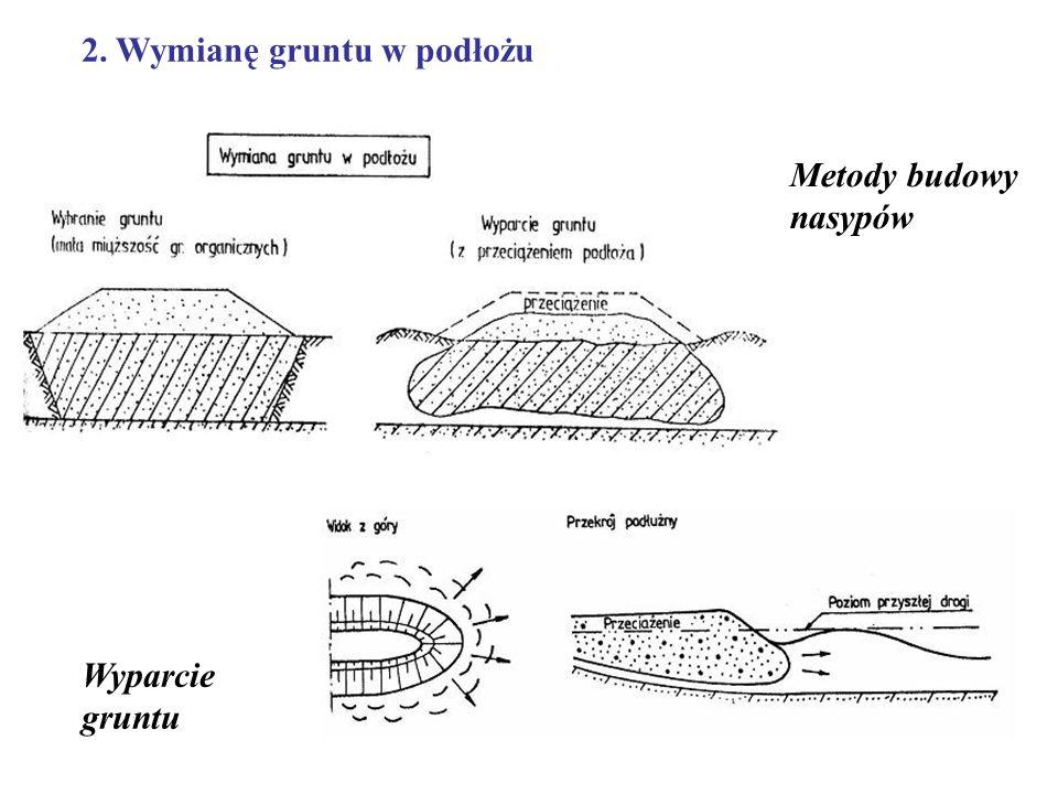 RODZAJE PIONOWYCH DRENÓW Dreny piaskowe – kolumny z piasku o średnicy 200-500 mm instalowane w gruncie różnymi metodami przemieszczeniowymi, nieprzemieszczeniowymi lub przemieszczeniowymi o ograniczonym zakresie Prefabrykowane dreny taśmowe – mają kształt taśmy, składającej się z plastikowego rdzenia, otulonego syntetyczną otuliną (geowłóknina) Prefabrykowany dren pionowy