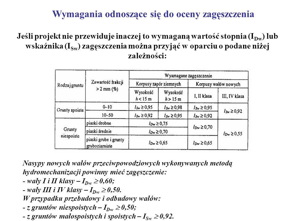 Jeśli projekt nie przewiduje inaczej to wymaganą wartość stopnia (I Dw ) lub wskaźnika (I Sw ) zagęszczenia można przyjąć w oparciu o podane niżej zal