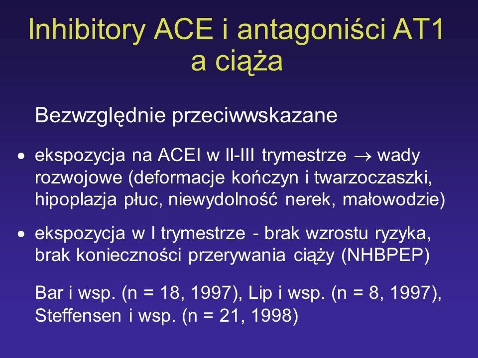 Inhibitory ACE i antagoniści AT1 a ciąża Bezwzględnie przeciwwskazane ekspozycja na ACEI w II-III trymestrze wady rozwojowe (deformacje kończyn i twar