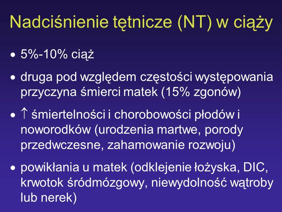 Nadciśnienie tętnicze (NT) w ciąży 5%-10% ciąż druga pod względem częstości występowania przyczyna śmierci matek (15% zgonów) śmiertelności i chorobow