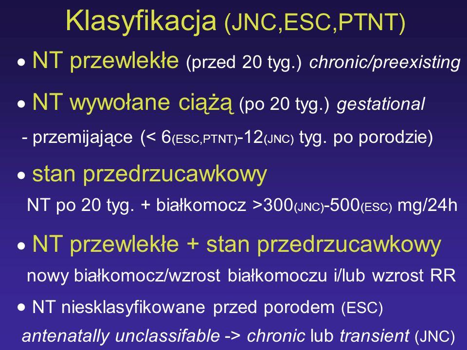 Klasyfikacja (JNC,ESC,PTNT) NT przewlekłe (przed 20 tyg.) chronic/preexisting NT wywołane ciążą (po 20 tyg.) gestational - przemijające (< 6 (ESC,PTNT