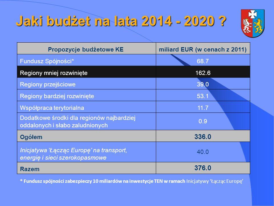 Jaki budżet na lata 2014 - 2020 ? Propozycje budżetowe KE miliard EUR (w cenach z 2011) Fundusz Spójności*68.7 Regiony mniej rozwinięte162.6 Regiony p