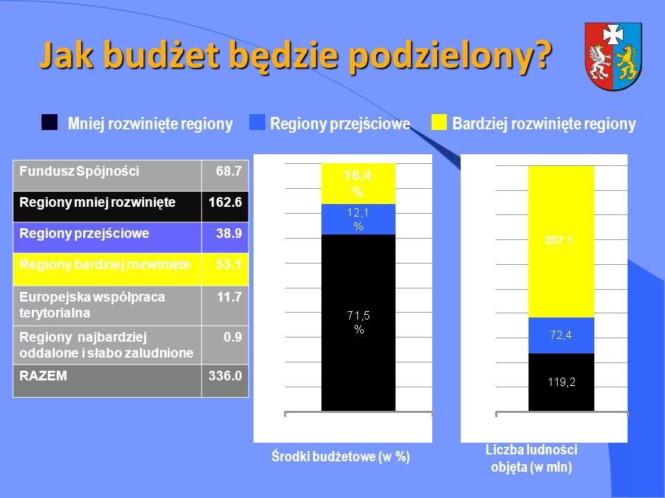 Jak budżet będzie podzielony? Mniej rozwinięte regionyRegiony przejścioweBardziej rozwinięte regiony Fundusz Spójności68.7 Regiony mniej rozwinięte162