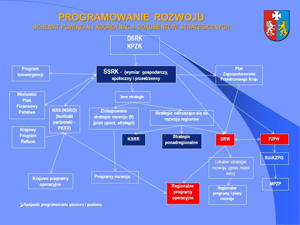 PROGRAMOWANIE ROZWOJU SCHEMAT POWIĄZAŃ I KOORDYNACJI DOKUMENTÓW STRATEGICZNYCH DSRK KPZK ŚSRK - (wymiar gospodarczy, społeczny i przestrzenny Inne strategie Zintegrowane strategie rozwoju (9) (plan uporz.