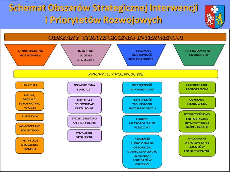 Schemat Obszarów Strategicznej Interwencji i Priorytetów Rozwojowych