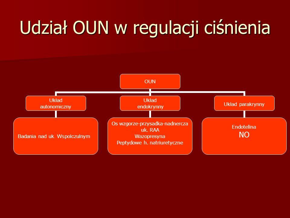 Udział OUN w regulacji ciśnienia OUN Układ autonomiczny Badania nad uk. Wspolczulnym Układ endokrynny Os wzgorze-przysadka-nadnercza uk. RAA Wazopresy