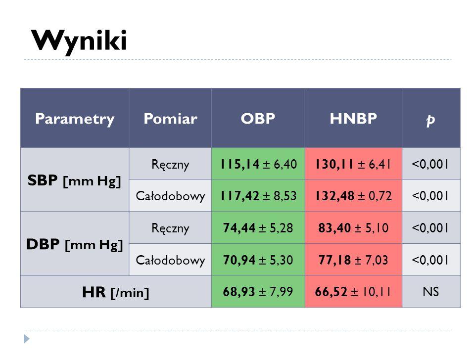 Wyniki ParametryPomiarOBPHNBPp SBP [mm Hg] Ręczny115,14 ± 6,40130,11 ± 6,41<0,001 Całodobowy117,42 ± 8,53132,48 ± 0,72<0,001 DBP [mm Hg] Ręczny74,44 ±