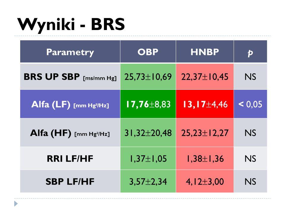 Wyniki - BRS ParametryOBPHNBPp BRS UP SBP [ms/mm Hg] 25,73 10,6922,37 10,45 NS Alfa (LF) [mm Hg²/Hz] 17,76 8,8313,17 4,46 < 0,05 Alfa (HF) [mm Hg²/Hz]