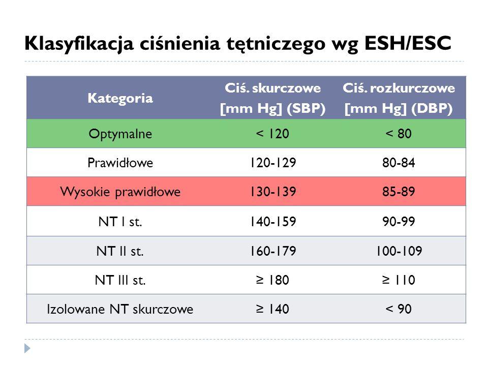 Klasyfikacja ciśnienia tętniczego wg ESH/ESC Kategoria Ciś. skurczowe [mm Hg] (SBP) Ciś. rozkurczowe [mm Hg] (DBP) Optymalne< 120< 80 Prawidłowe120-12