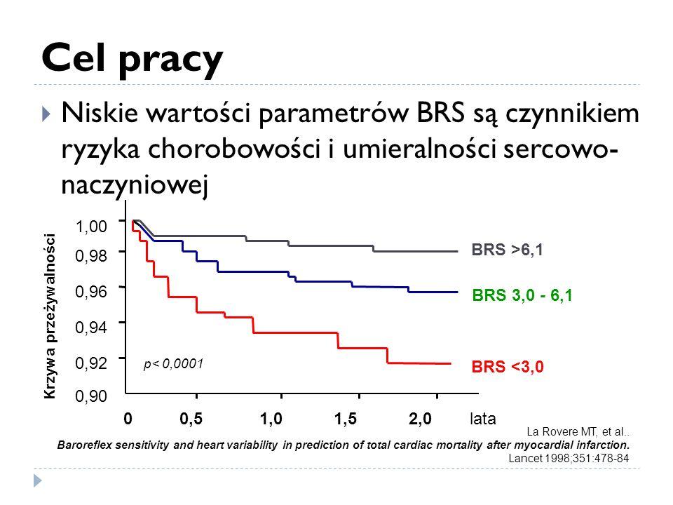 Cel pracy Niskie wartości parametrów BRS są czynnikiem ryzyka chorobowości i umieralności sercowo- naczyniowej BRS 3,0 - 6,1 BRS >6,1 BRS <3,0 0 0,5 1,0 1,5 2,0 lata 0,98 0,96 0,94 0,92 0,90 1,00 Krzywa przeżywalności p< 0,0001 La Rovere MT, et al..