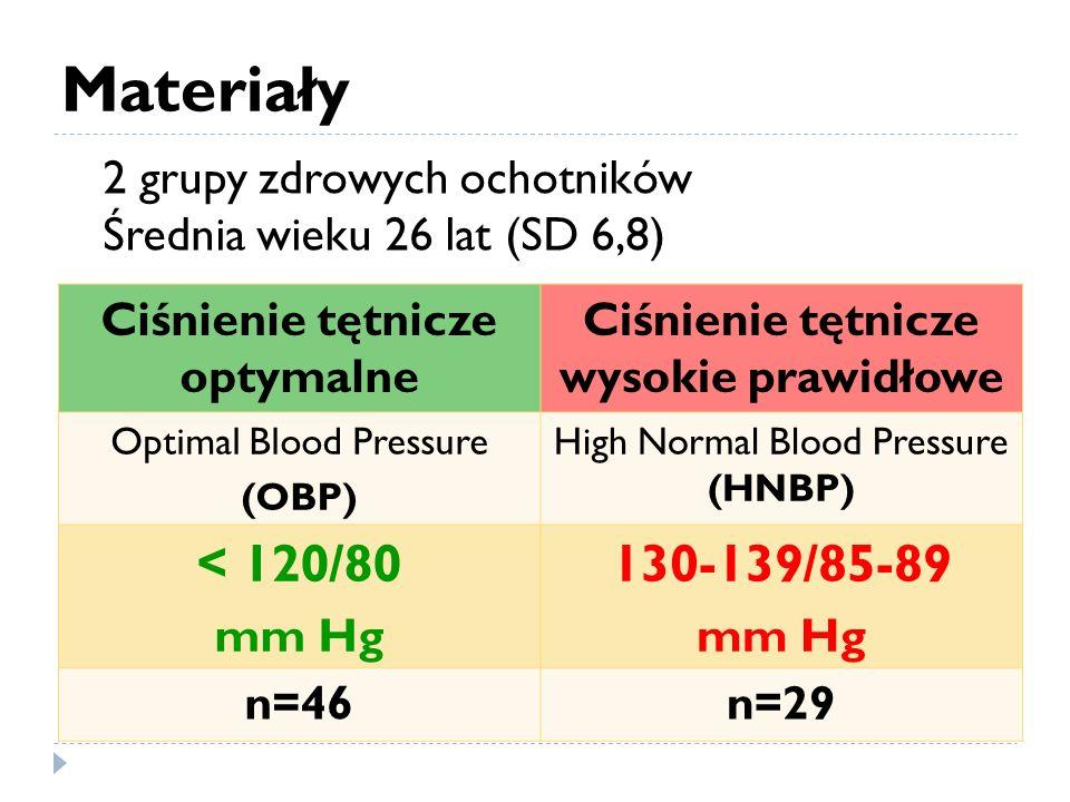 Materiały Ciśnienie tętnicze optymalne Ciśnienie tętnicze wysokie prawidłowe Optimal Blood Pressure (OBP) High Normal Blood Pressure (HNBP) < 120/80 mm Hg 130-139/85-89 mm Hg n=46n=29 2 grupy zdrowych ochotników Średnia wieku 26 lat (SD 6,8)