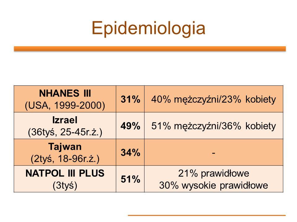 Epidemiologia NHANES III (USA, 1999-2000) 31%40% mężczyźni/23% kobiety Izrael (36tyś, 25-45r.ż.) 49%51% mężczyźni/36% kobiety Tajwan (2tyś, 18-96r.ż.)
