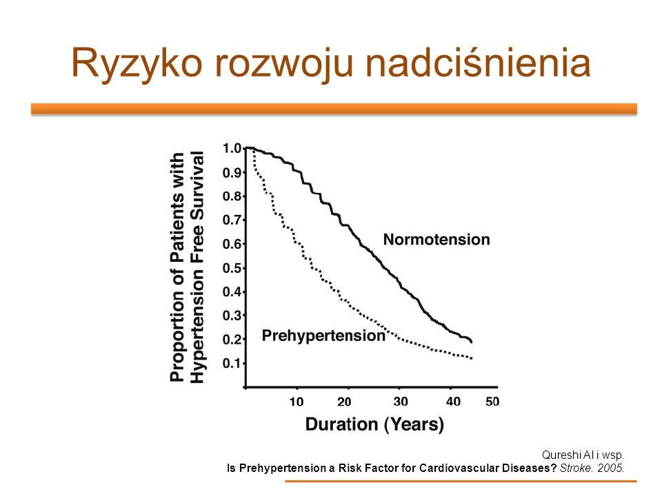 Ryzyko rozwoju nadciśnienia Qureshi AI i wsp. Is Prehypertension a Risk Factor for Cardiovascular Diseases? Stroke. 2005.