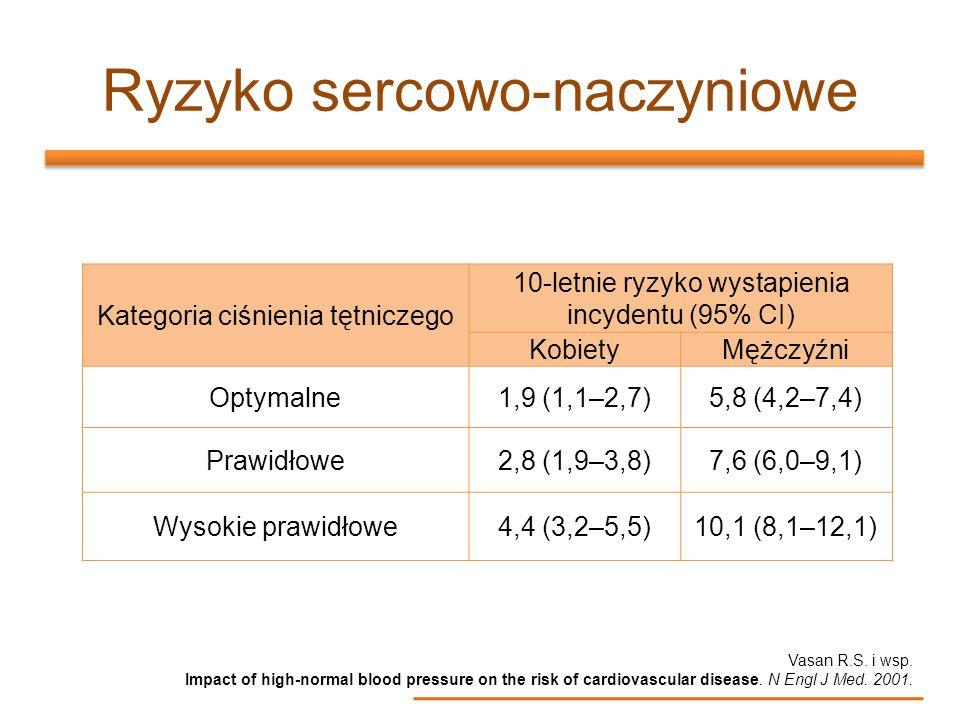 Kategoria ciśnienia tętniczego 10-letnie ryzyko wystapienia incydentu (95% CI) KobietyMężczyźni Optymalne1,9 (1,1–2,7)5,8 (4,2–7,4) Prawidłowe2,8 (1,9
