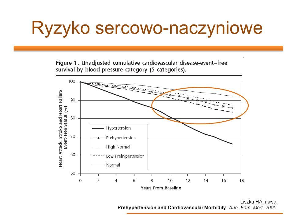Ryzyko sercowo-naczyniowe Liszka HA, i wsp. Prehypertension and Cardiovascular Morbidity. Ann. Fam. Med. 2005.