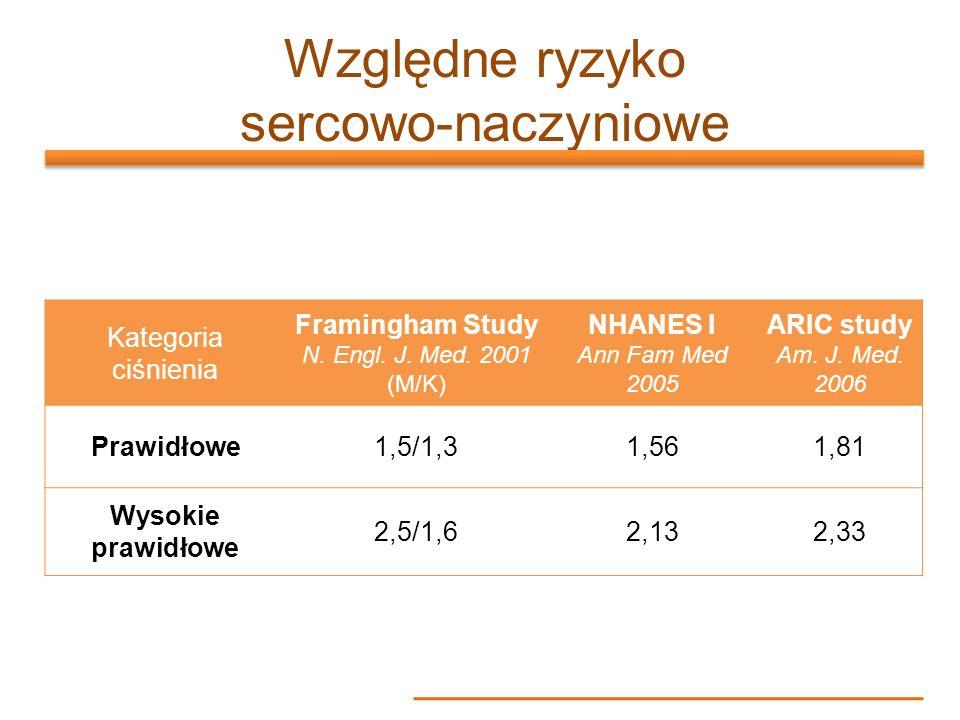 Względne ryzyko sercowo-naczyniowe Kategoria ciśnienia Framingham Study N. Engl. J. Med. 2001 (M/K) NHANES I Ann Fam Med 2005 ARIC study Am. J. Med. 2