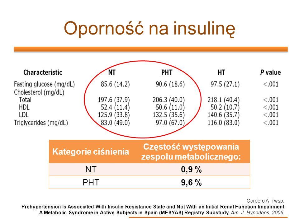 Kategorie ciśnienia Częstość występowania zespołu metabolicznego: NT0,9 % PHT9,6 % Oporność na insulinę Cordero A i wsp. Prehypertension Is Associated