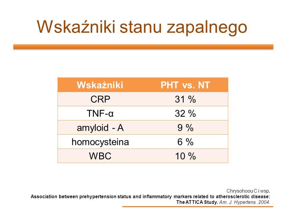 Wskaźniki stanu zapalnego WskaźnikiPHT vs. NT CRP31 % TNF-α32 % amyloid - A9 % homocysteina6 % WBC10 % Chrysohoou C i wsp. Association between prehype