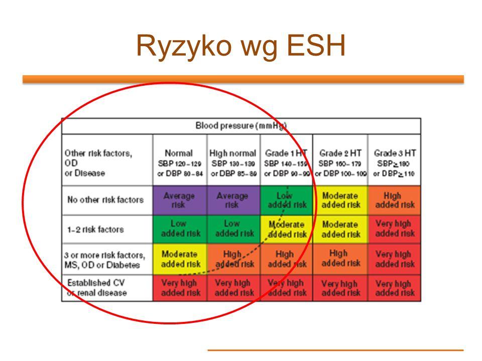 Ryzyko wg ESH