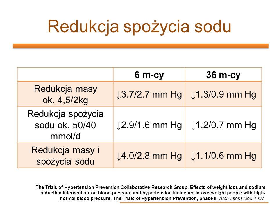 Redukcja spożycia sodu 6 m-cy36 m-cy Redukcja masy ok. 4,5/2kg 3.7/2.7 mm Hg1.3/0.9 mm Hg Redukcja spożycia sodu ok. 50/40 mmol/d 2.9/1.6 mm Hg1.2/0.7