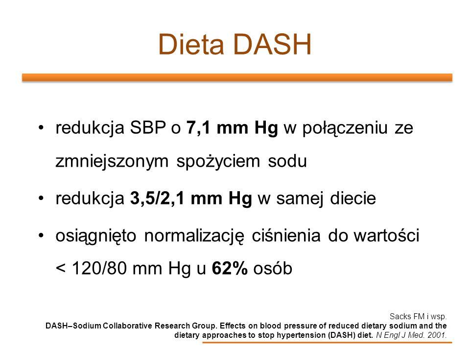 Dieta DASH redukcja SBP o 7,1 mm Hg w połączeniu ze zmniejszonym spożyciem sodu redukcja 3,5/2,1 mm Hg w samej diecie osiągnięto normalizację ciśnieni