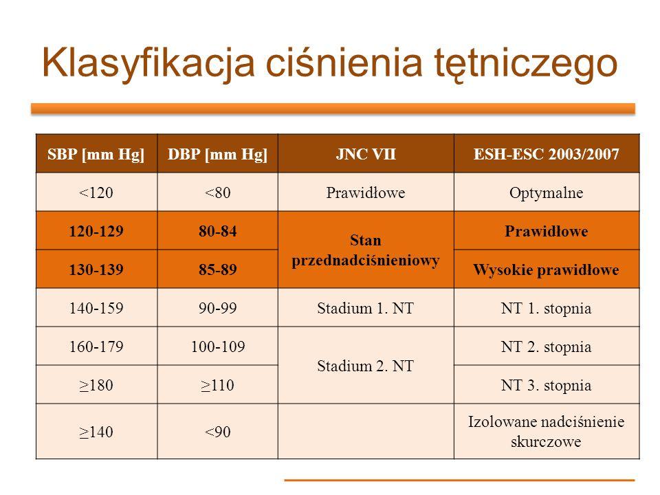 SBP [mm Hg]DBP [mm Hg]JNC VIIESH-ESC 2003/2007 <120<80PrawidłoweOptymalne 120-12980-84 Stan przednadciśnieniowy Prawidłowe 130-13985-89Wysokie prawidł