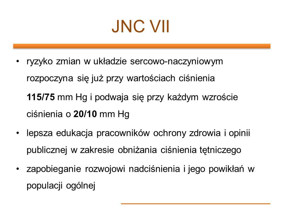JNC VII ryzyko zmian w układzie sercowo-naczyniowym rozpoczyna się już przy wartościach ciśnienia 115/75 mm Hg i podwaja się przy każdym wzroście ciśn