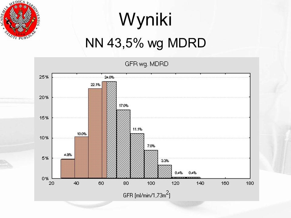 Wyniki NN 43,5% wg MDRD