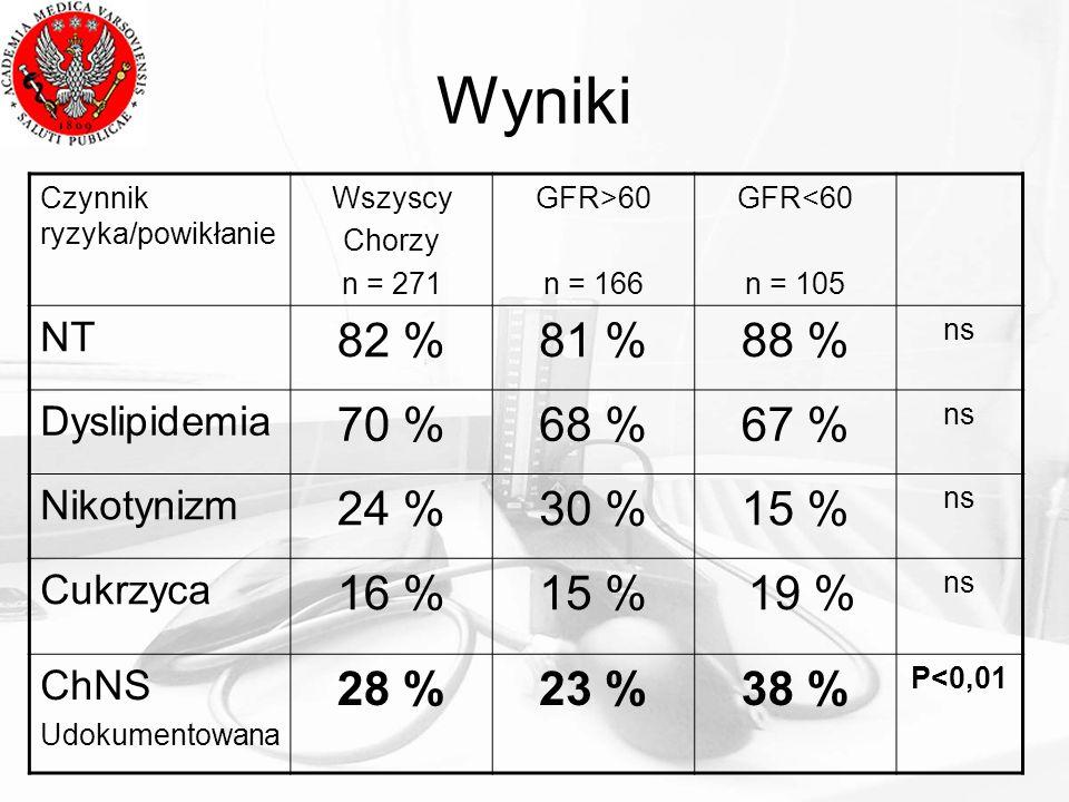 Wyniki Czynnik ryzyka/powikłanie Wszyscy Chorzy n = 271 GFR>60 n = 166 GFR<60 n = 105 NT 82 %81 %88 % ns Dyslipidemia 70 %68 %67 % ns Nikotynizm 24 %3